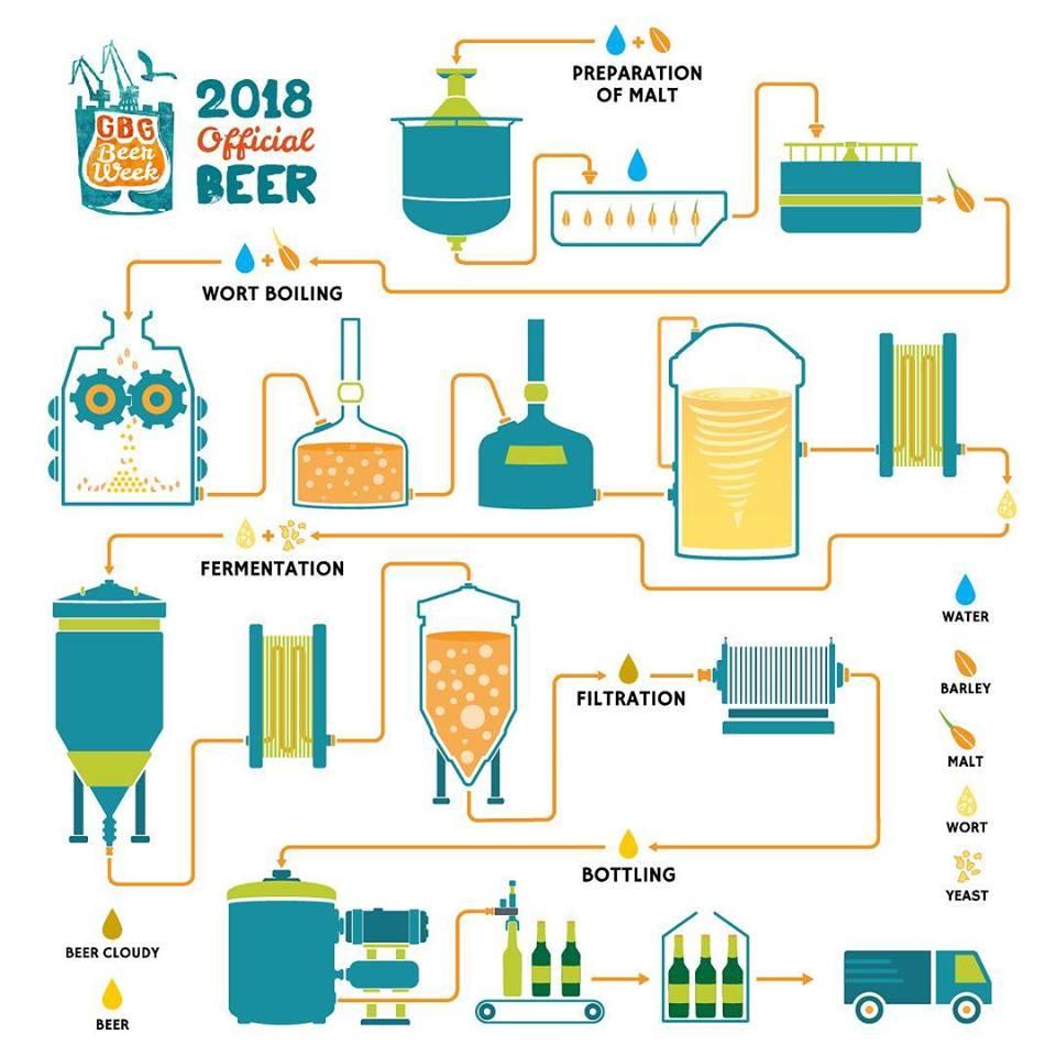 Gbg beer week 2018